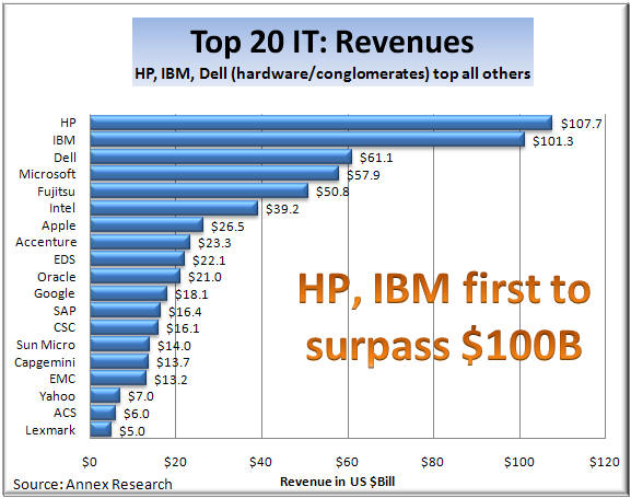 Analysis of Top 20 IT companies' stock and business