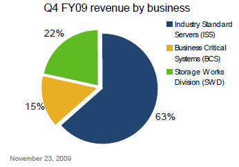 industry analysis of hp Cloud services market report, which focuses on the market share  fig 29 revenue by products and services for hp fig 30 swot analysis of hp corporation.